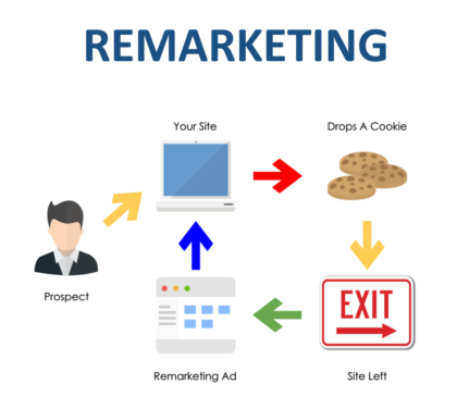 Digiconnect remarketing services