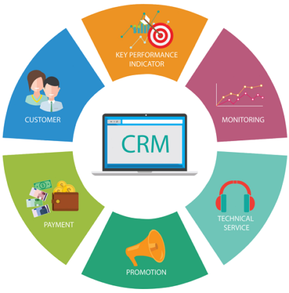 How Does digiconnect CRM System Work?